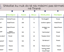 9 dhjetor fillon mësimi, shkollat që nuk hapen në Tiranë